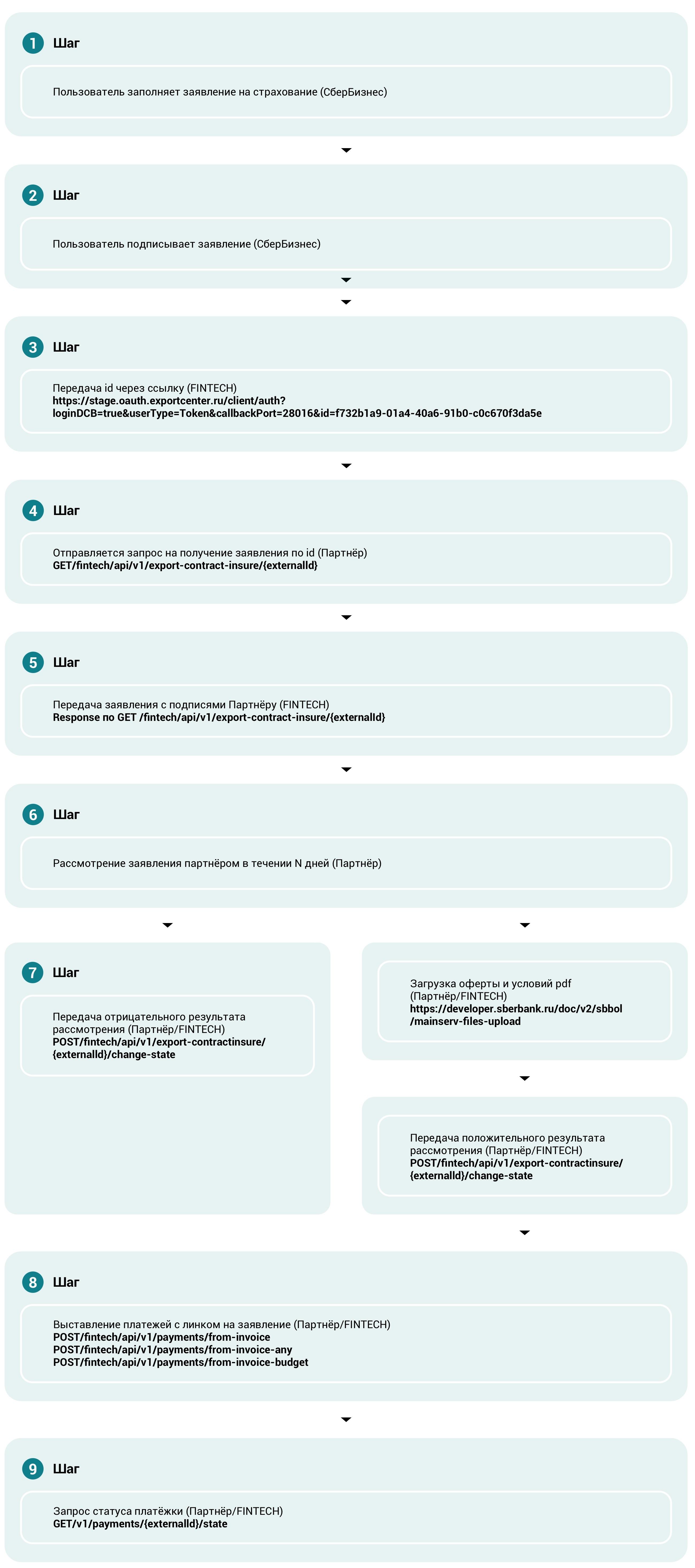 Сценарий заявление на страхование экспортного контракта