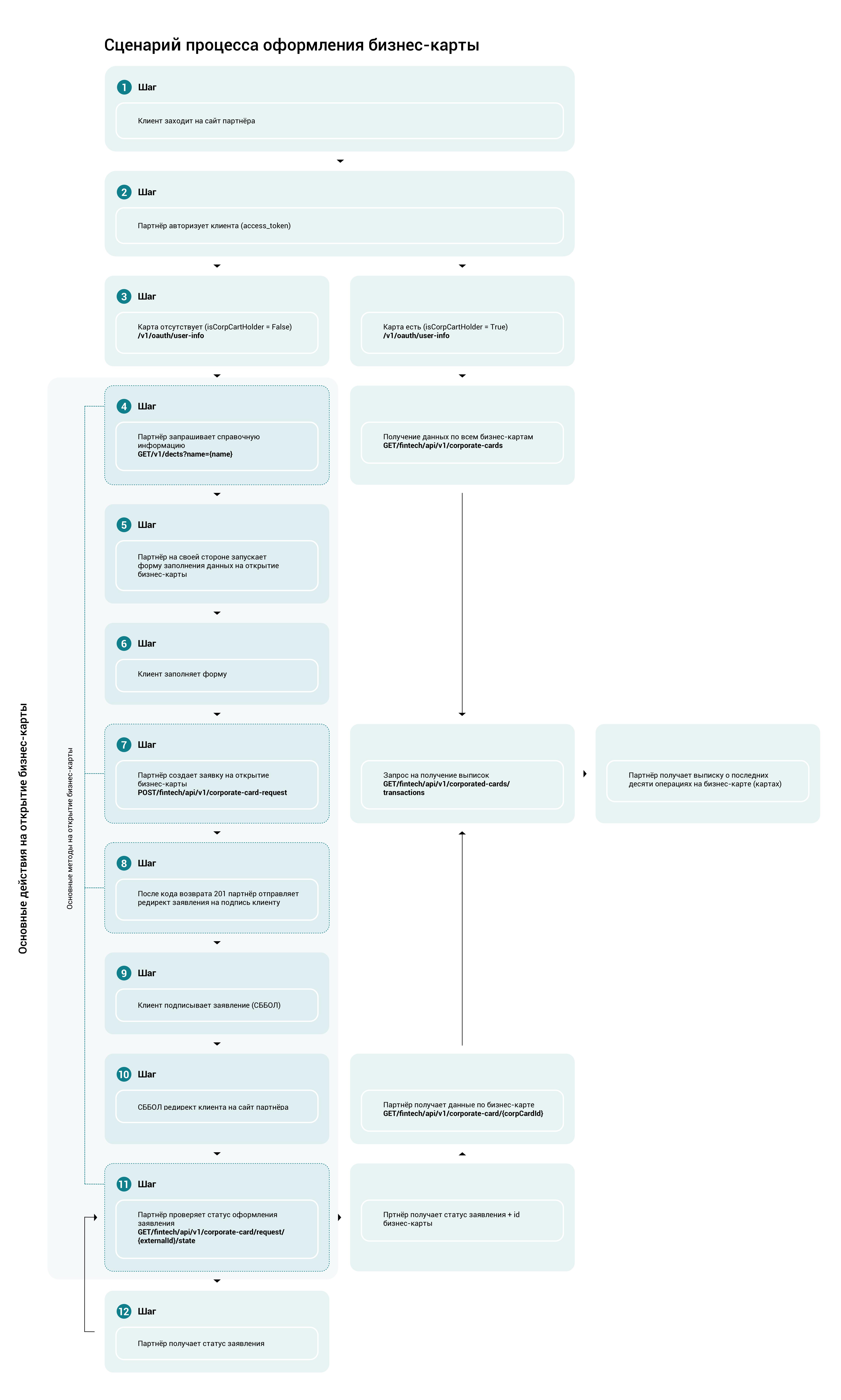 Сценарий процесса оформления бизнес-карты