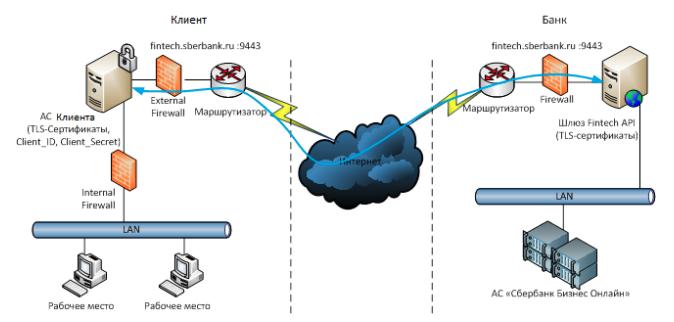 Схема взаимодействия АС Клиента с сервисом SberBusinessAPI